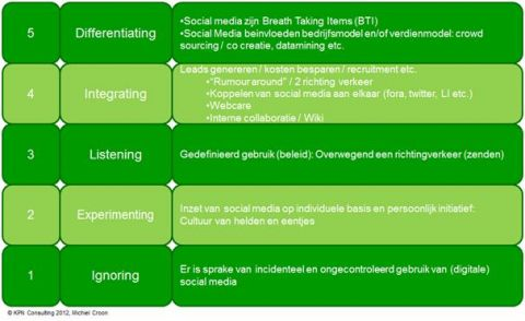 Afbeelding 1: Social Media Growth Model