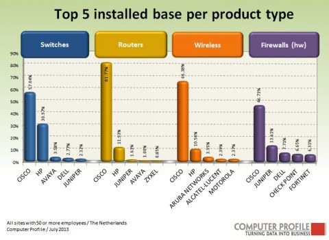Top vijf installed base per producttype