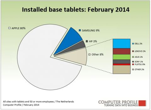 Installed base tablets